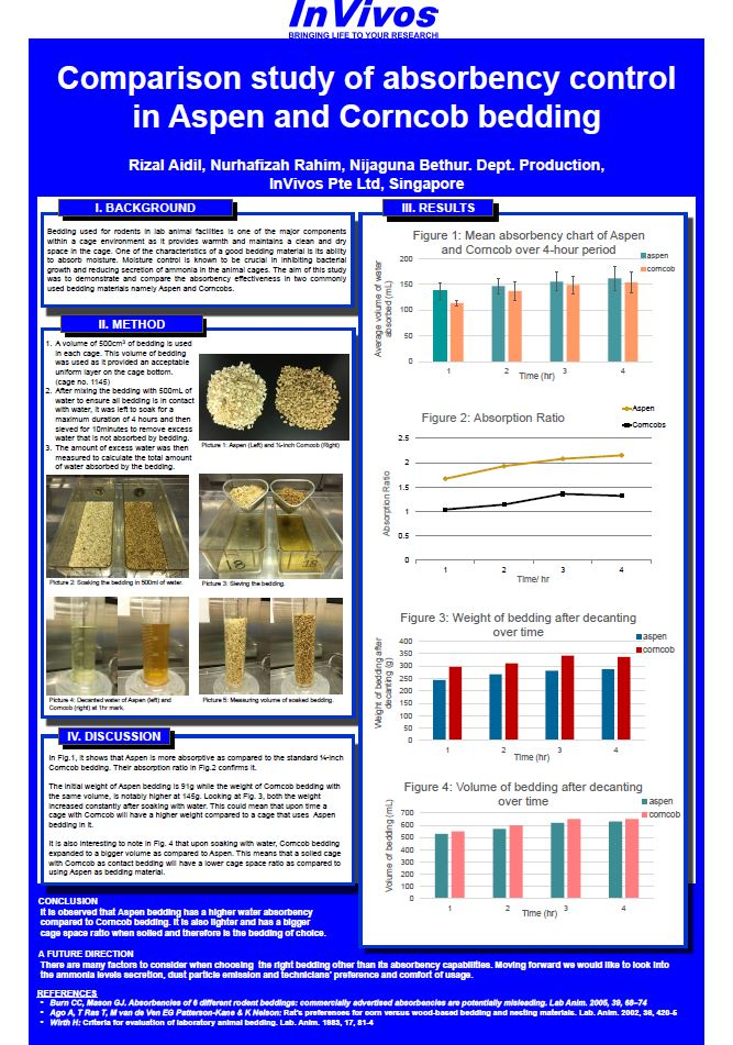 Comparison Study of Absorbency Control in Aspen and Corncob Bedding